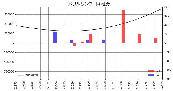 メリルリンチ日本証券