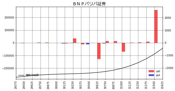 BNPパリバ証券