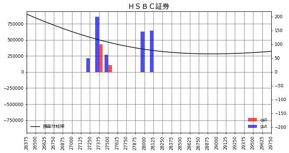 HSBC証券