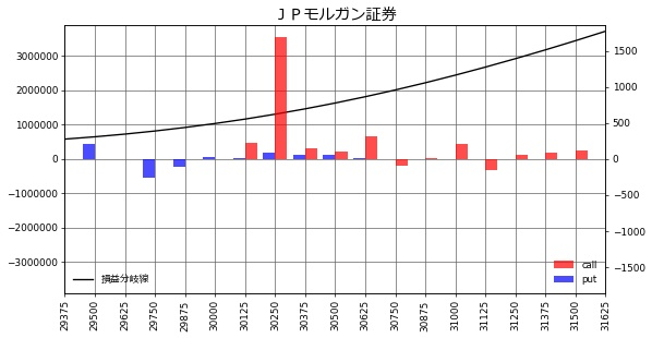 JPモルガン証券