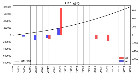 UBS証券