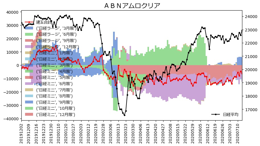 アムロ証券