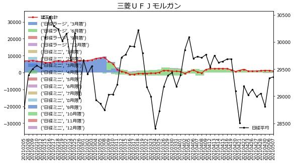 三菱UFJモルガン